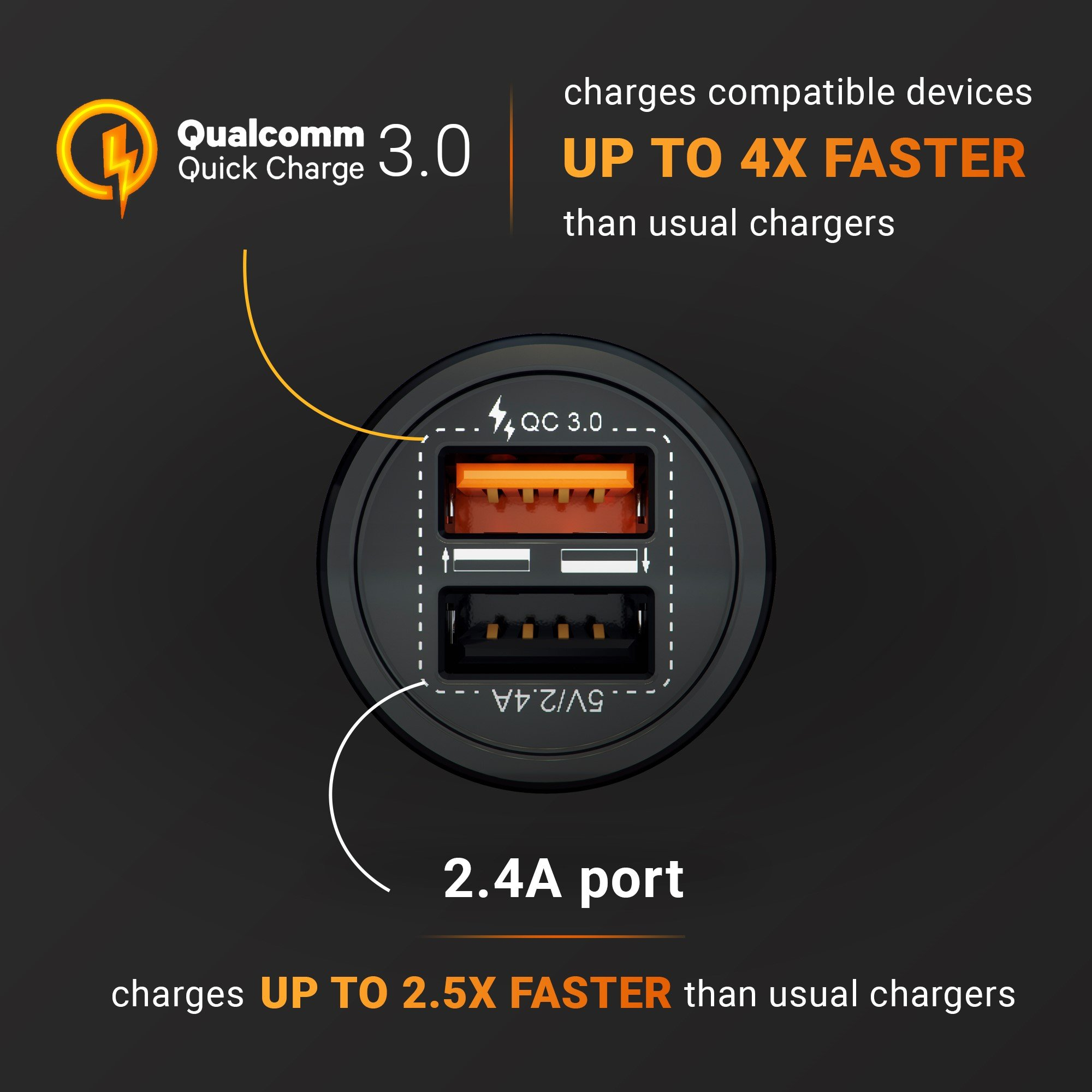 2018 HUSSELL Car Charger. Quick Charge 3.0 + 2.4A Smart IC Dual USB Car Charger Adapter for any iOS or Android Devices: Samsung and More. Car Adapter. Car Charger Adapter. Car Charger USB by HUSSELL (Image #4)