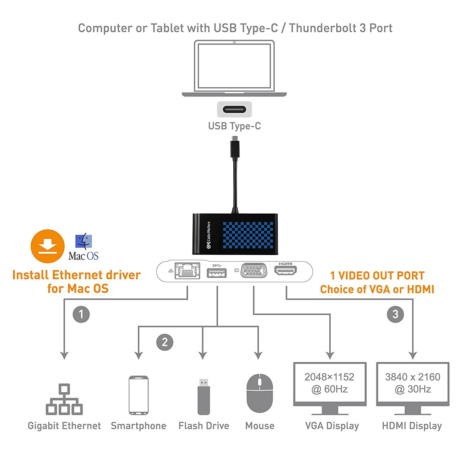 Cable Matters USB-C to HDMI / VGA / Ethernet / USB Multiport 4K ...