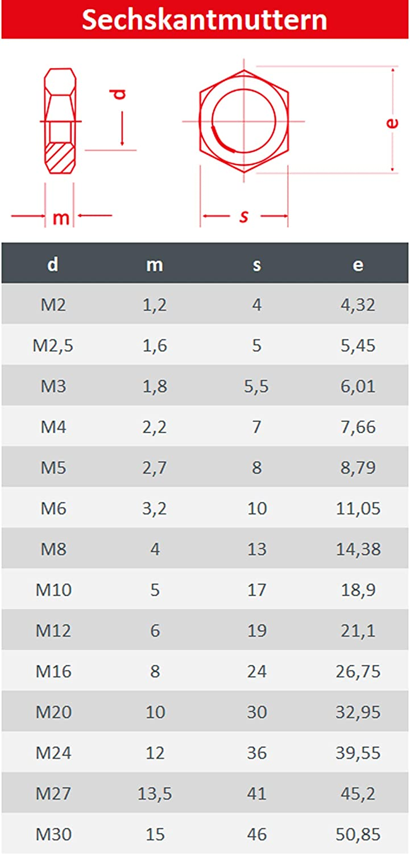 DIN 439 Muttern Flachmuttern Kontermutter 20 St/ück FASTON Sechskantmuttern M18 niedrige Form Edelstahl A2 V2A