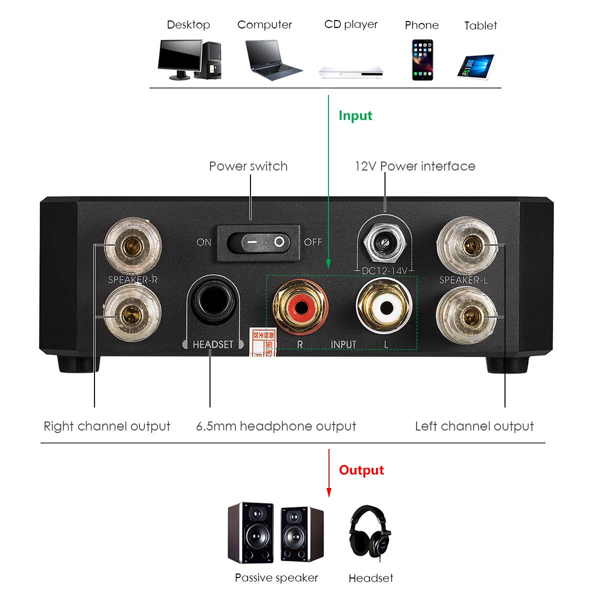 Nobsound 160w 80w2 High End Mosfet Audio Power Collection Scheme Amplifier Mosfets Hi Fi Stereo Headphone Amp Aluminum Alloy Unibody Home Speaker System