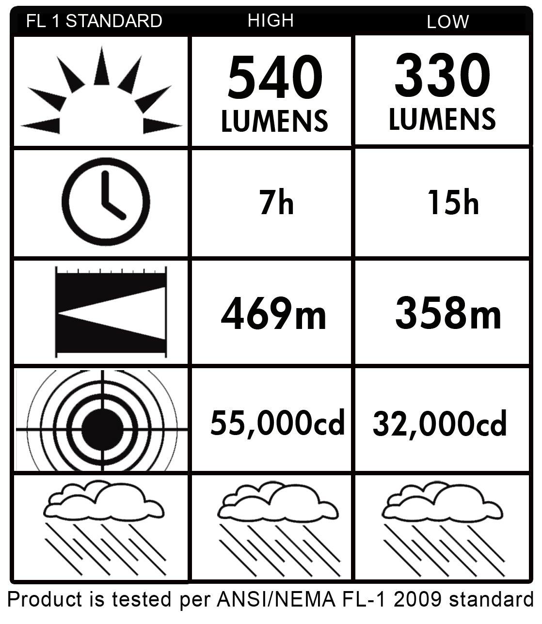Streamlight 45856 E Spot Litebox Lantern Without Charger Orange 6v Ultrabright Led Chaser Circuit 540 Lumens Basic Handheld Flashlights