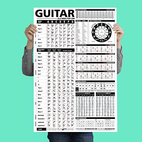 The Ultimate Guitar Reference Poster | Educational Reference Guide with Chords