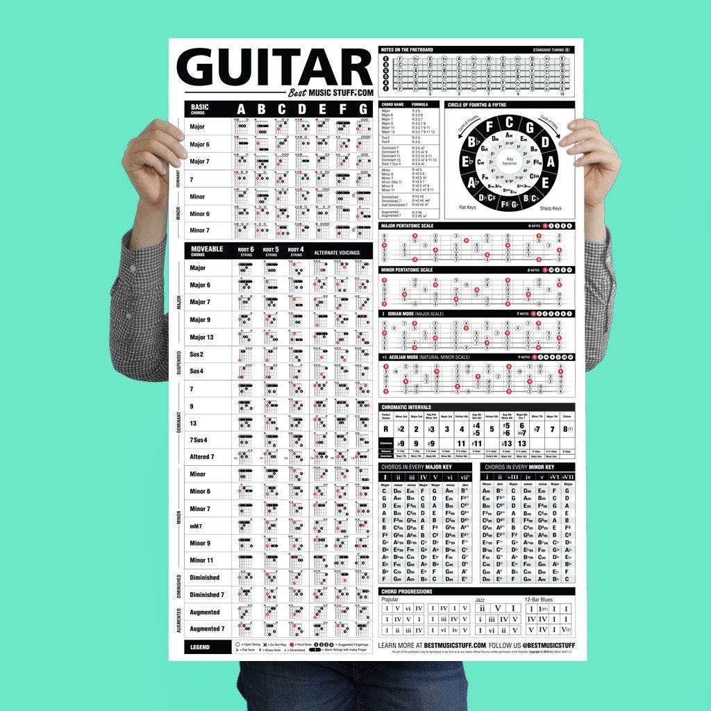 Guitar Reference Poster is an Educational Reference Poster with Chords, Chord Formulas and Scales for Guitar Players and Teachers 24' X 36''