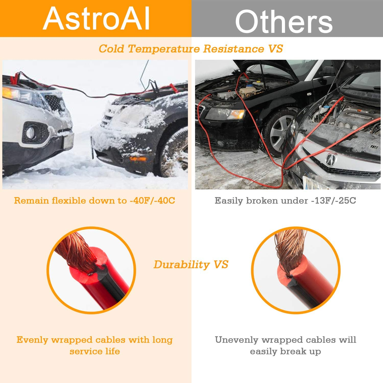 AstroAI Jumper Cables 4 Gauge 20 Ft Emergency Booster Cables Kit Heavy Duty UL Listed for Car and Truck with Carry Bag Safety Gloves and Iron Brush