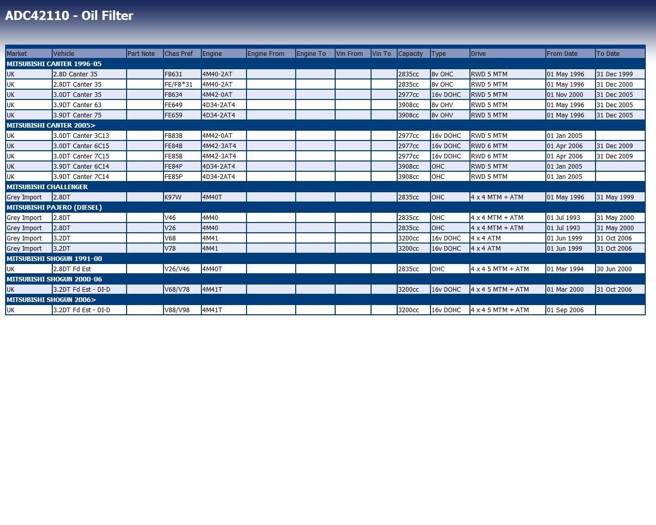 Blue Print ADC42110 Filtro De Aceite