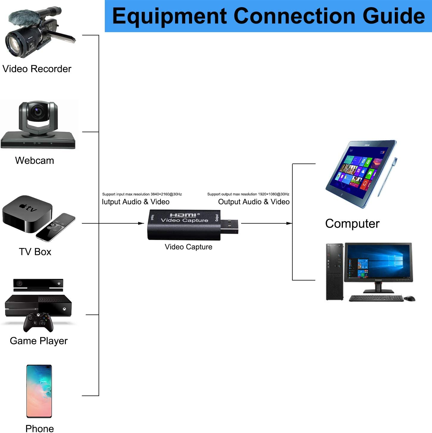 BlueAVS Audio Video Capture Cards HDMI to USB 1080p USB2.0 Record via DSLR Camcorder Action Cam