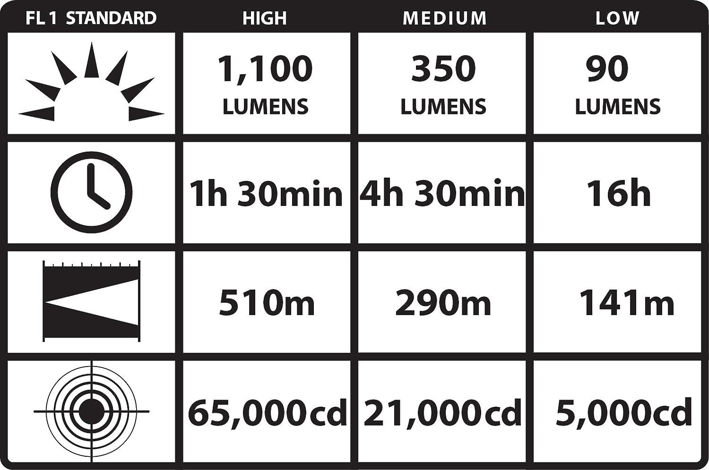 1100 Lumens Streamlight 77553 UltraStinger LED Flashlight with 120-Volt AC//12-Volt DC Charger