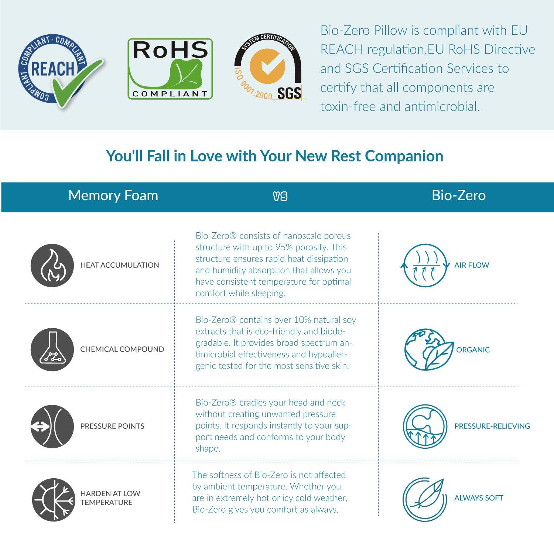 Bedsure Bio-Zero Orthopädisches Nackenstützkissen Memory Schaum Viskoelastisch 11cm/9cm - Druckausgleiches Ergonomisches Kopfkissen für Rücken- und Seitenschläfer mit Waschbaren Kissenbezug Bambus