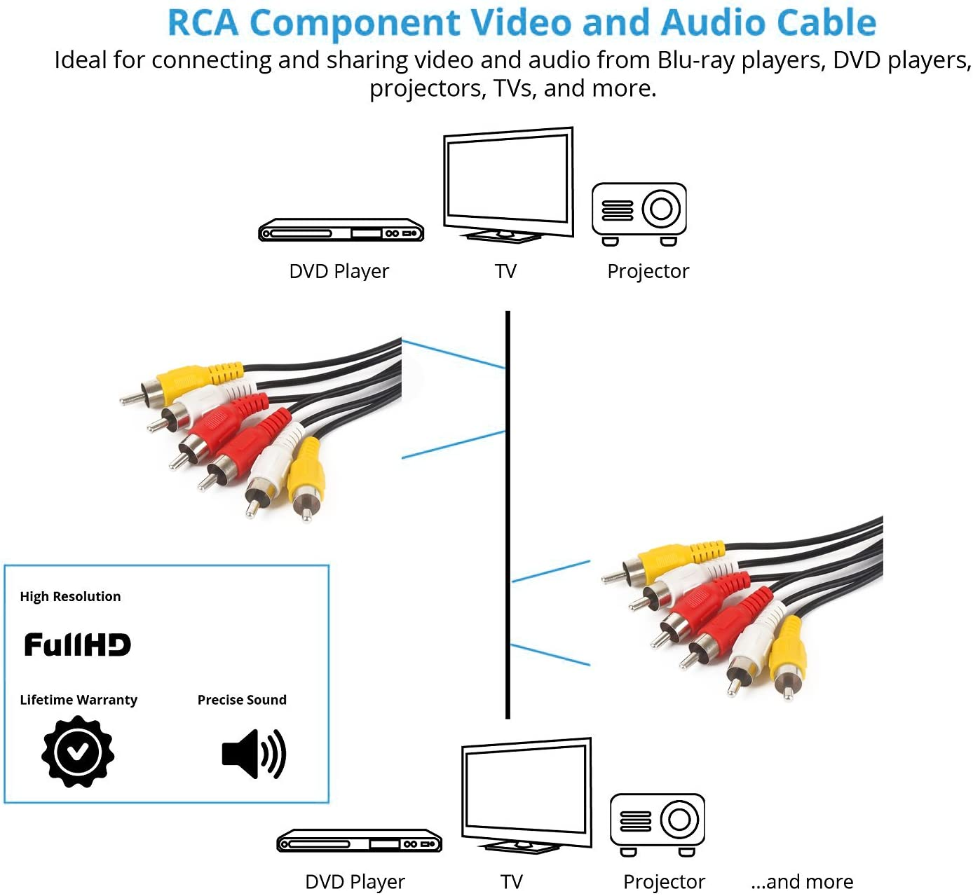 rca tv hook up diagrams amazon com audio video cable composite cord 100 ft rca to rca m  audio video cable composite cord 100 ft