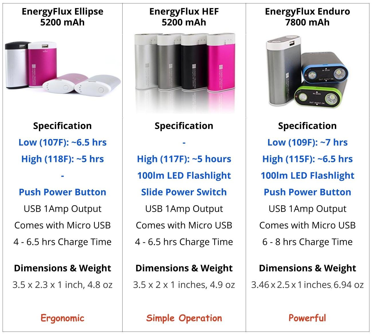 Human Creations EnergyFlux Ellipse 5200mAh Rechargeable Wrap-Around Hand Warmer/USB External Battery Pack - Electronic USB Hand Warmer with Power Bank Pocket Warmer (Cherry Pink) by Human Creations
