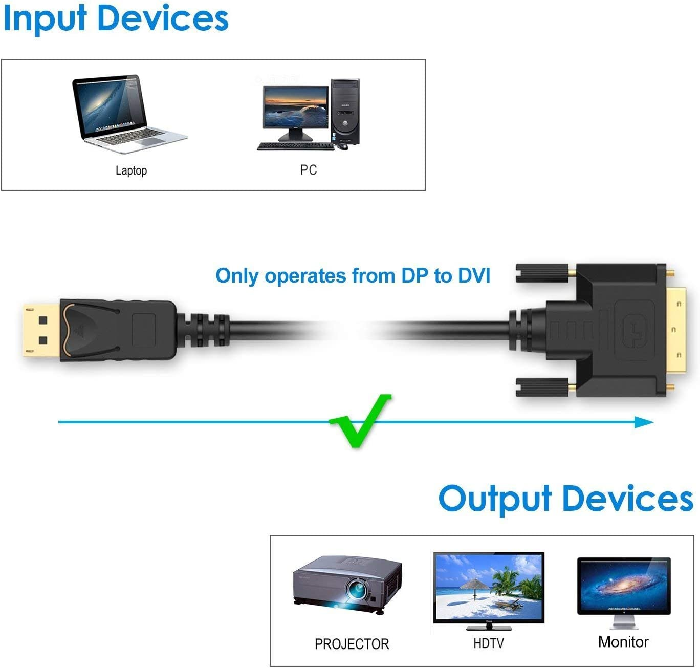 HP ASUS etc 15Ft, dp to dvi Cable A-technology Display Port to DVI Cable 1080P is a DisplayPort DP to DVI-D Male to Male Adapter Cable for Dell Lenovo