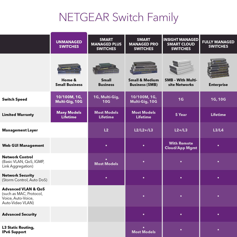 NETGEAR ProSAFE 24-port Gigabit PoE GS728TPP Smart Switch
