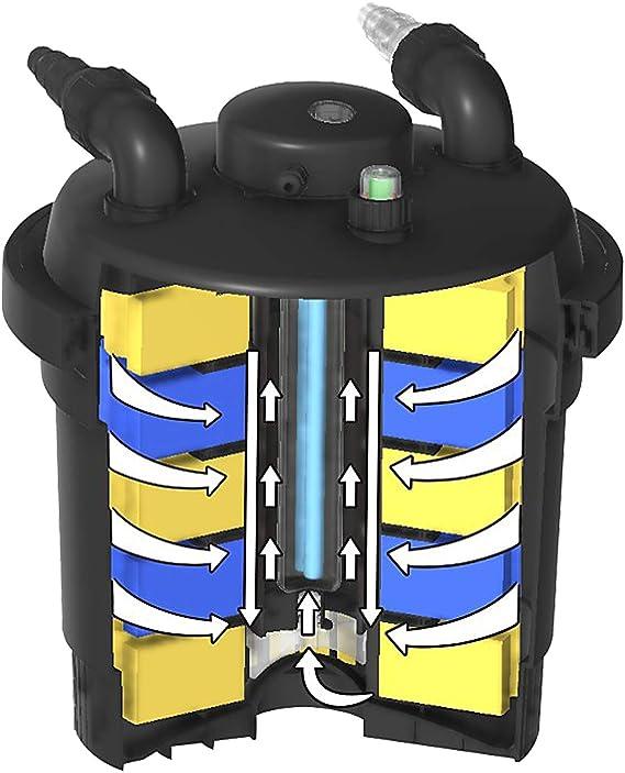 SunSun CPF-280 Filtro presión lámpara UVC 11W estanques hasta 8000L Jardín KOI Jardinería Peces
