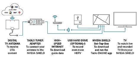 Tablo Tuner - Dual-Tuner Antenna USB Adapter for NVIDIA Shield TV, Black