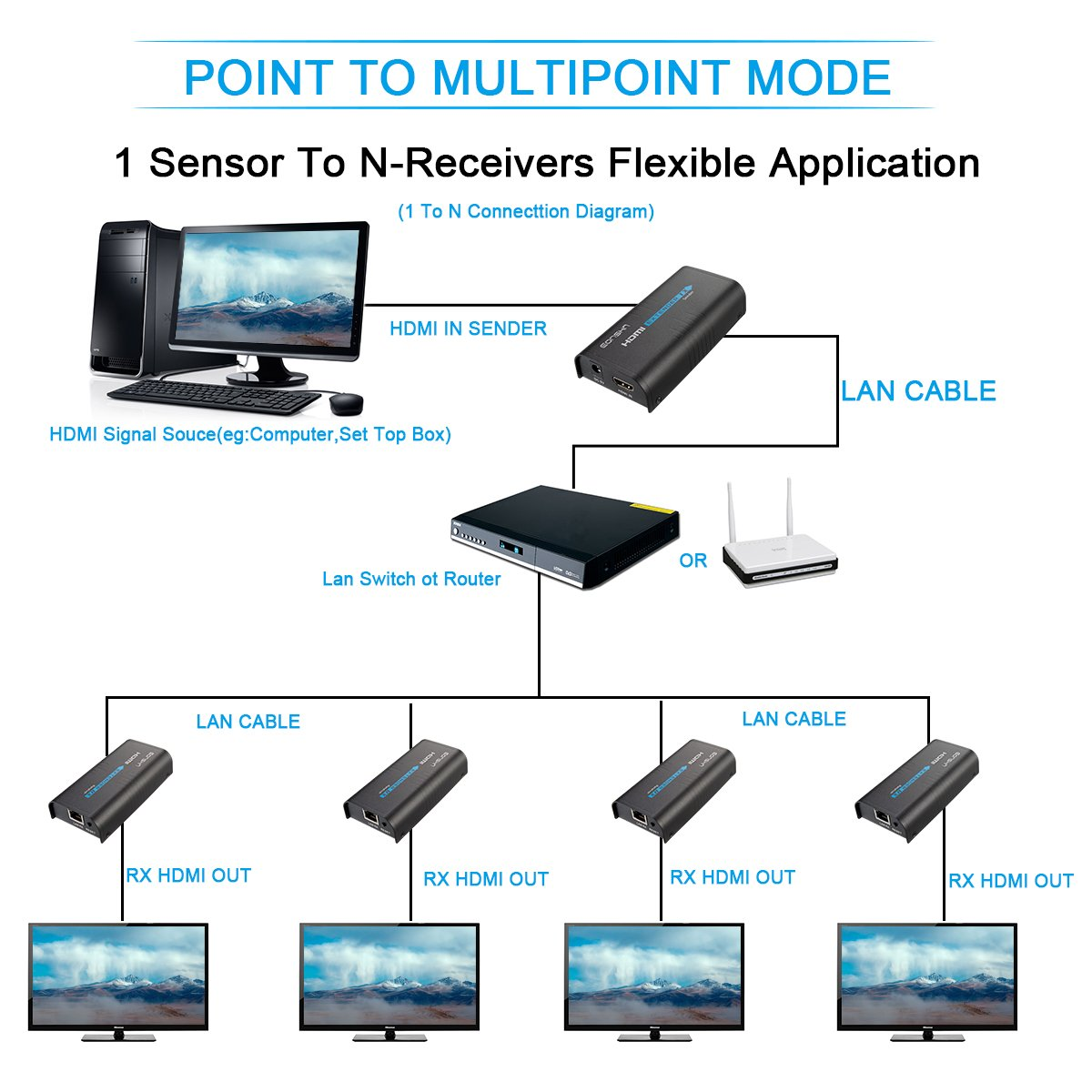 Hdmi Extender With Transmitter And Receiver Over Tcp Cp Visio Av Wiring Diagram Ethernet Cable Cat5 5e 6 6e Up To 400ft120msupport 1080p Full Hd By Eonshna Pair