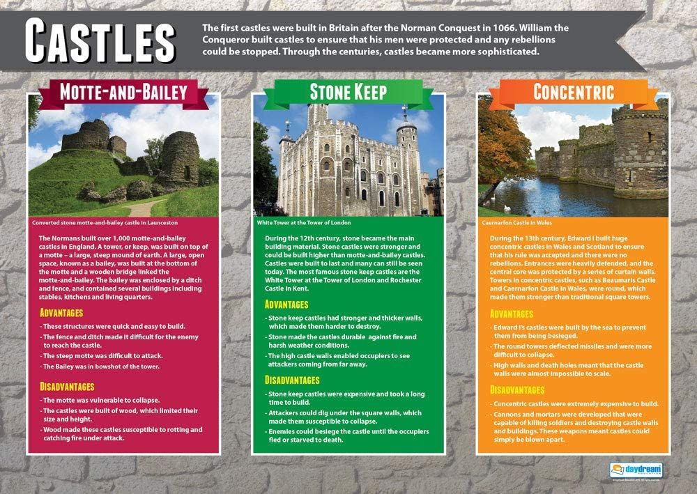 Gloss Paper Measuring 850mm x 594mm A1 The Feudal System   History Classroom Posters Education Charts by Daydream Education History Posters