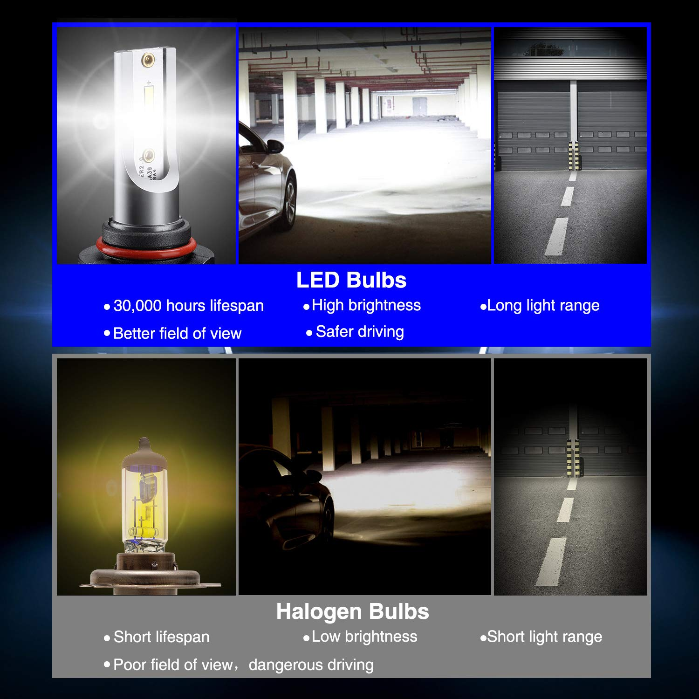 9005 LED Headlight Bulbs9005 LED Headlight Bulbs Conversion Kit LED Light Bulb with Cooling Fan,12000LM 6500K Xenon White, Low Beam/Fog Light Bulb,Pack of 2