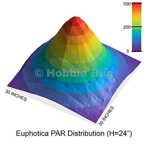 PAR distribution of 16-inch Euphotica fixture