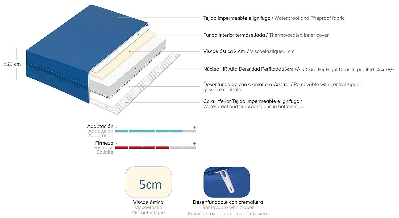 Ferlex SaniMat Colchón Geriátrico 20cm Grosor/COLCHON ANTIESCARAS 5cm Visco/Hospitalario/Articulado Funda Sanitaria (90_x_190_cm): Amazon.es: Hogar