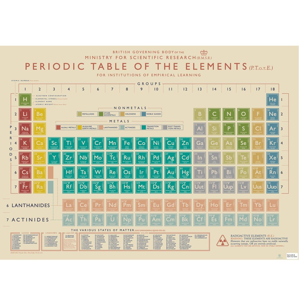 5 sheets of gift wrapping paper choice of design periodic 5 sheets of gift wrapping paper choice of design periodic table amazon office products gamestrikefo Images