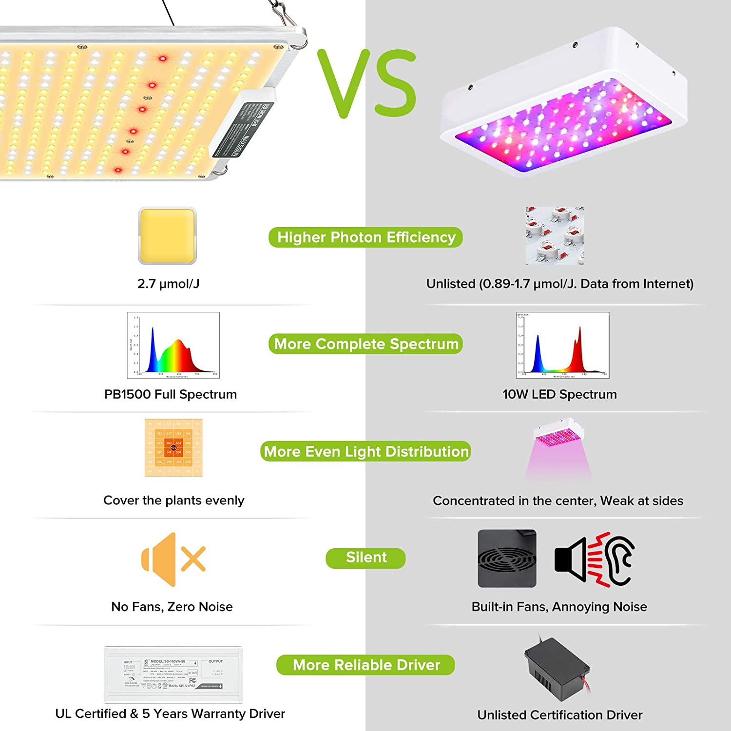 High PPFD Rating Sunlike Full Spectrum LED Grow Lights for Indoor Plants Veg and Bloom MAXSISUN 2020 Latest QB Style PB 1000 LED Grow Light Plant Growing Lamps to Cover a 2x2 ft Flowering Space