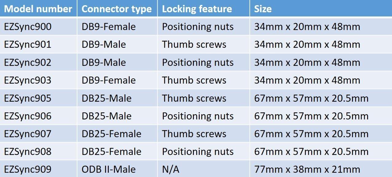 DB25 Male 2X Pack Positioning Nuts EZSync Male D-Sub DB25 Terminal Block Adapter Kit,Solderless Breakout EZSync906