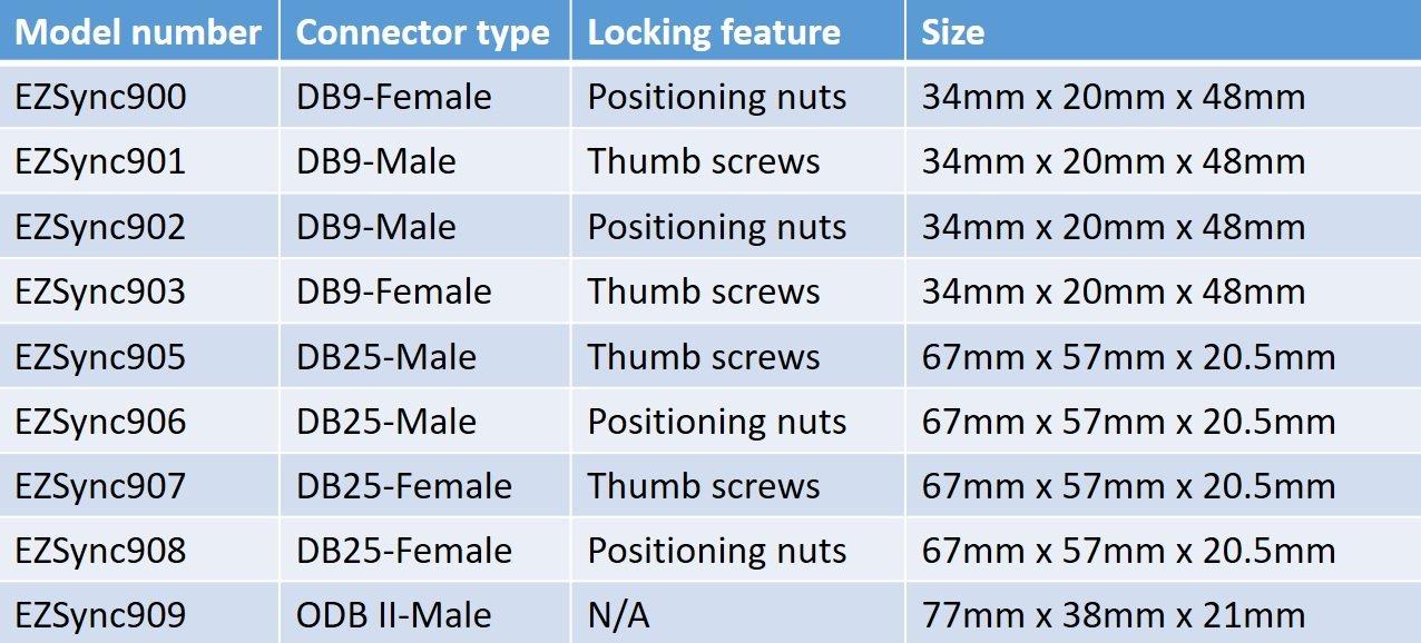 EZSync Male D-Sub DB9 to Screw Terminal Block Adapter Kit, 2X Pack, COM9 Male, Positioning Nut, EZSync902