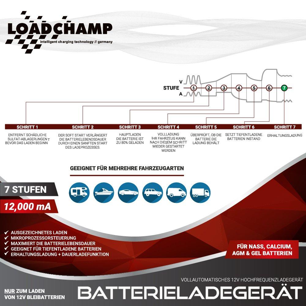 Loadchamp 12a Automatisches Batterie Ladegerät Agm Gel Calcium Auto