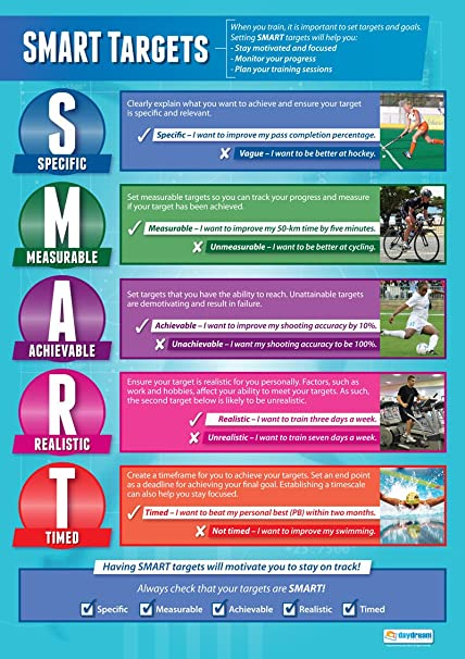 SMART Targets | PE Wall Chart/Posters In High Gloss Paper (A1 850mm