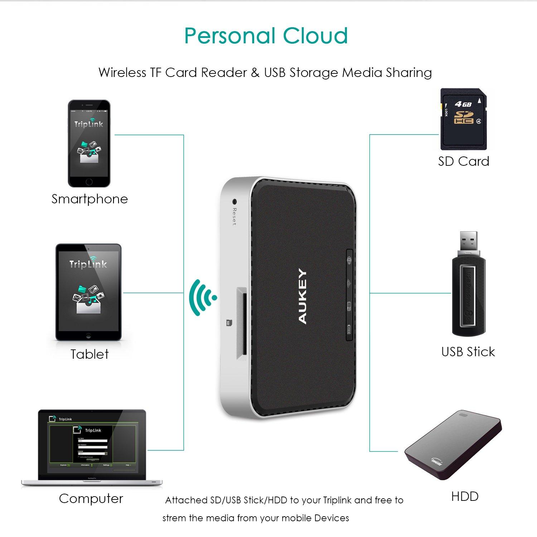 AUKEY Wireless Router 150Mbps, Tragbares Ladegerät: Amazon.de ...