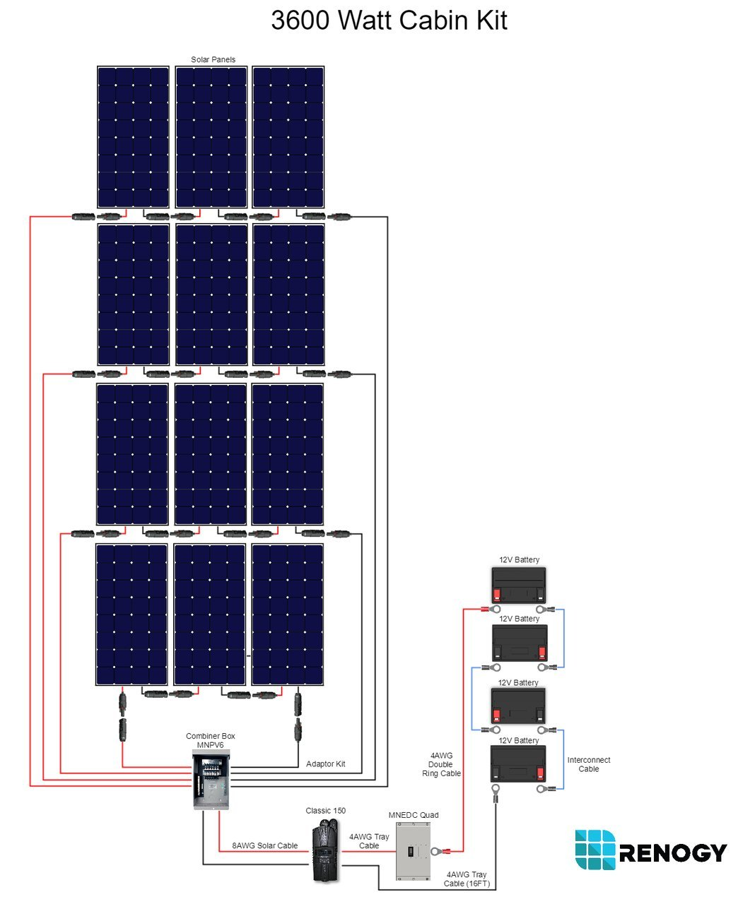 Mnpv6 Solar Combiner Box Wiring Diagram Essig Do Panels Work How Energy Panel Amazon Com Renogy 3600 Watt Monocrystalline Cabin Kit For