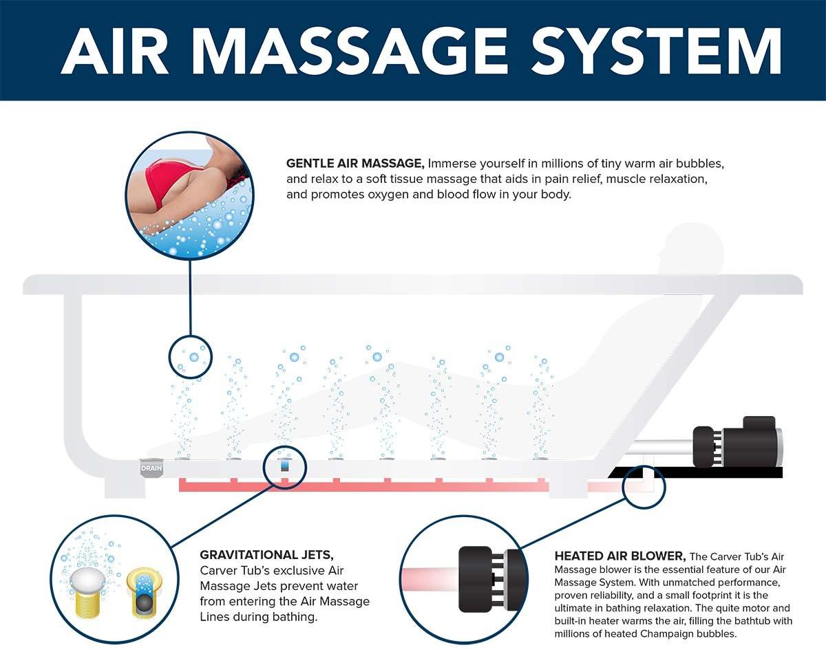 Carver Tubs - BE7260 Hygienic Square Air Massage Bathtub - 72\