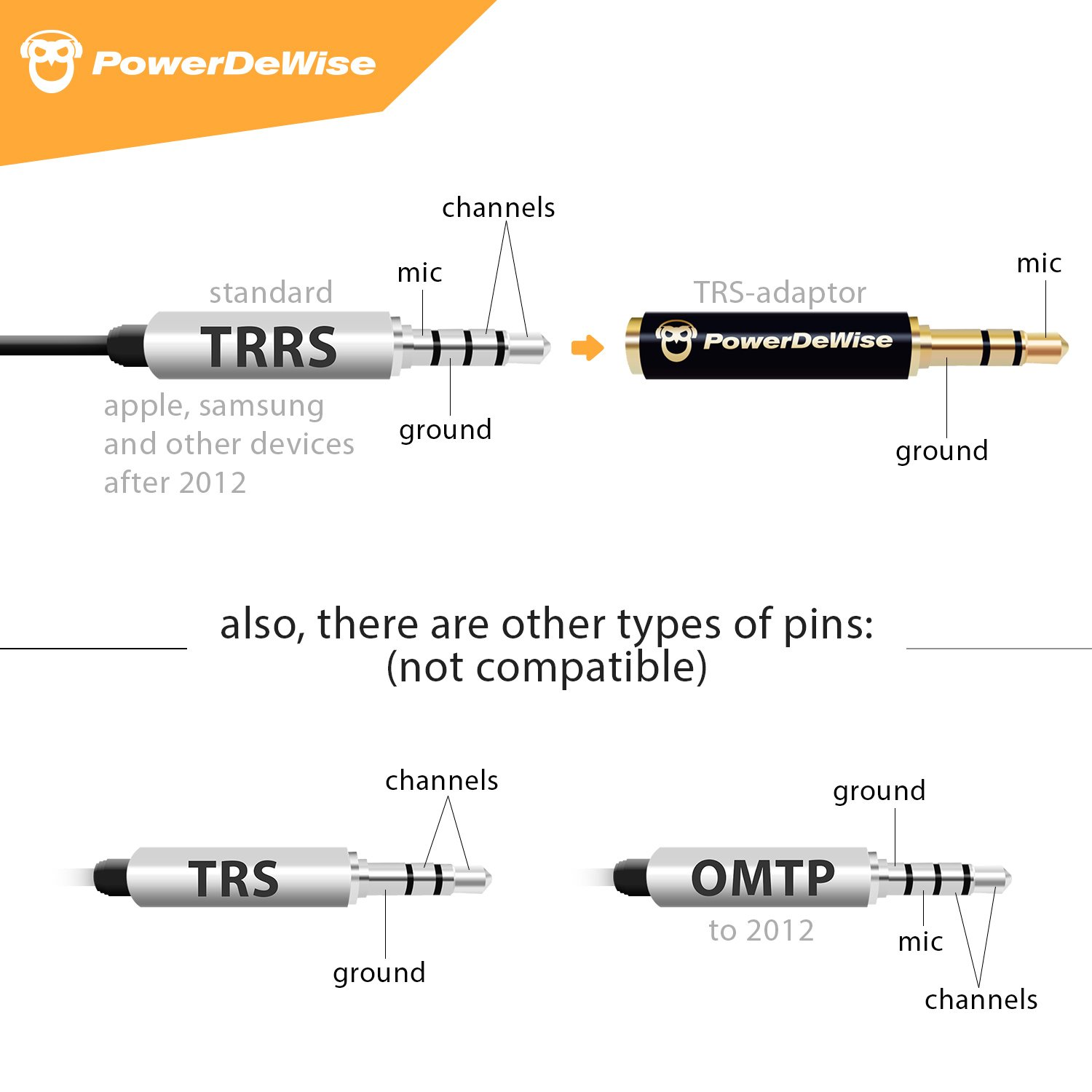 Trrs To Trs Wiring Diagram: Amazon.com : Microphone Jack Adapter 3 5mm  Female