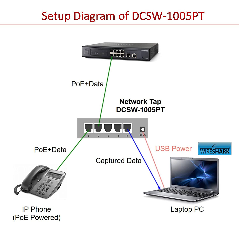 Amazon.com: Dualcomm DCSW-1005 USB Powered 5-Port 10/100 Fast ...