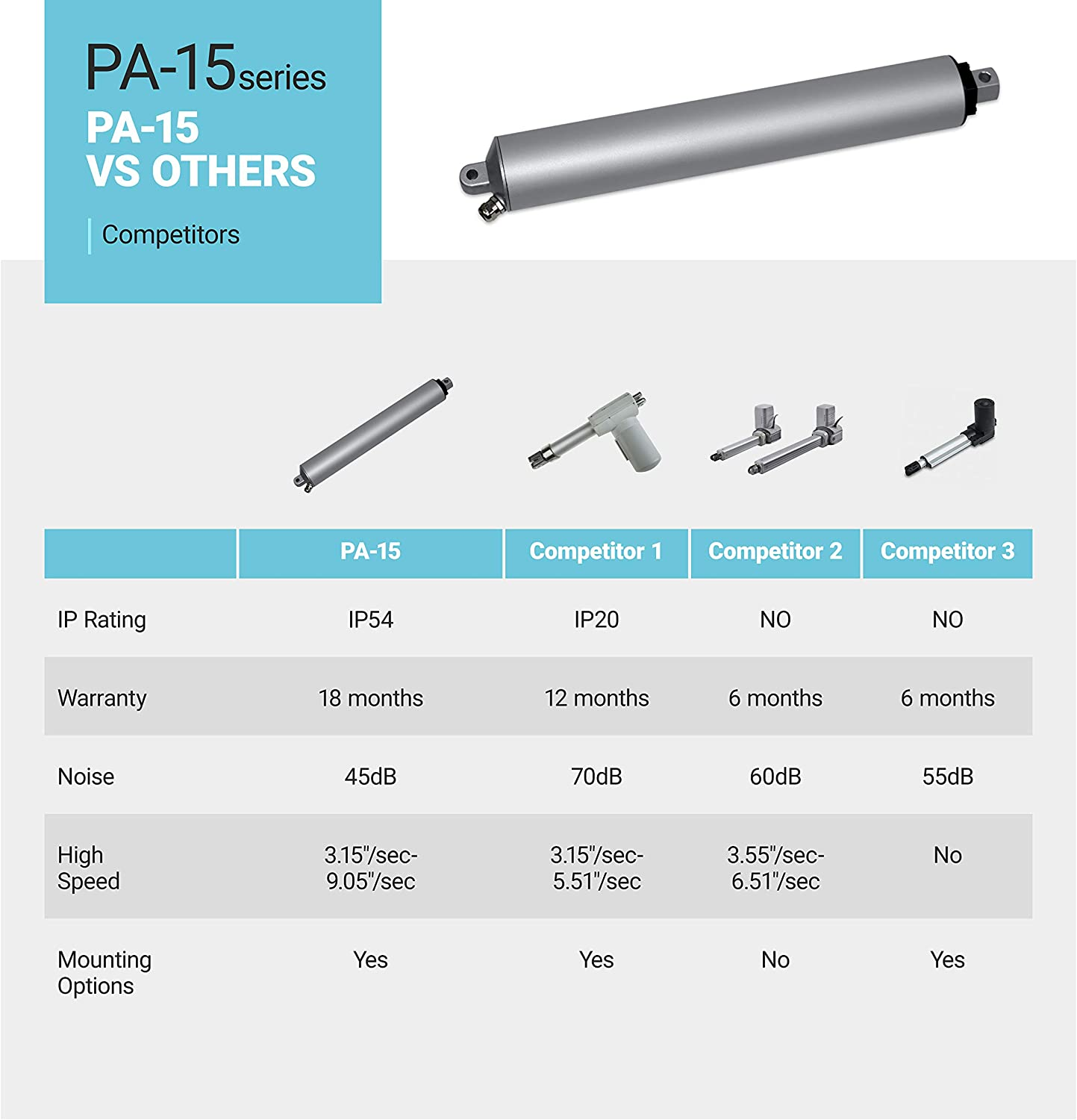 Model: PA-15-10-11 Linear Electric Actuator 12V Automations 10 in. // 11 lbs. Office Indoor and Outdoor Applications | High Speed Brushed DC Motor and Sturdy Stroke| for Home