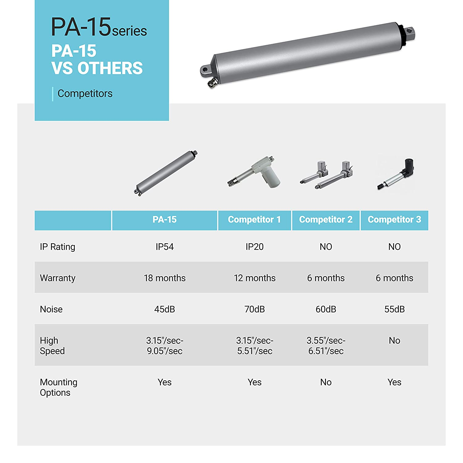 8 in. // 33 lbs. | High Speed Brushed DC Motor and Sturdy Stroke| for Home Automations Linear Electric Actuator 12V Office Model: PA-15-8-33 Indoor and Outdoor Applications