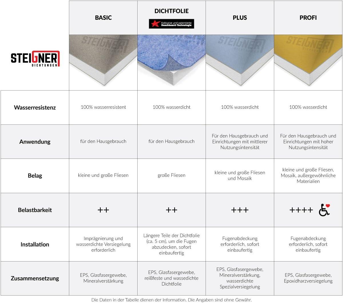 STEIGNER Receveur de Douche Mineral PLUS Drain Central Drain Horizontal Plaque en EPS 120x130 cm