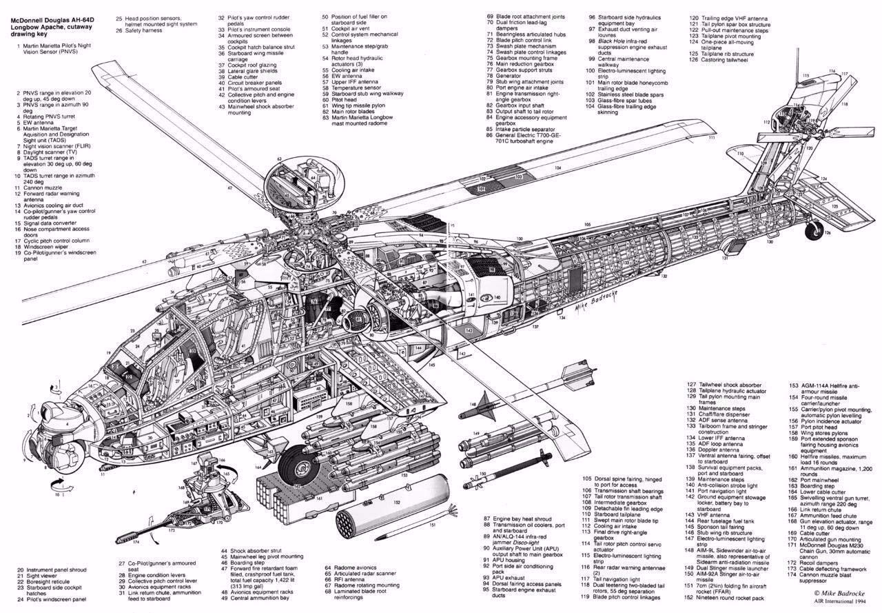 Amazon.com: Home Comforts Apache Helicopter Diagram ... on