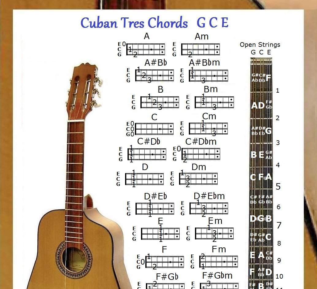 Amazon Cuban Tres Chords Chart Gce Note Locator Small Chart