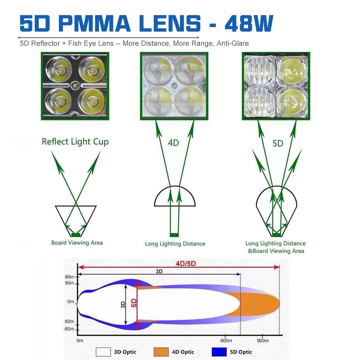 LEMIL 48W 5D Lens LED Work Light 12V Spot Light Driving Fog Light Off Road Spot Beam Lamp Boat Light with Magnetic Base Waterproof Emergency Light for Truck SUV 12V 24V Searchlight by LEMIL (Image #3)