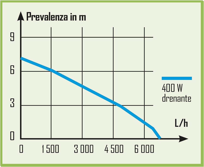 Ribimex PRPVC401SP Tauchpumpe Drainage 400 W gr/ün//grau 27 x 16 x 24 cm
