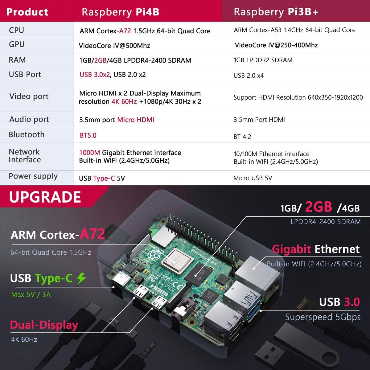 Bqeel 【Promoción】 Raspberry Pi 4 Model B 【2GB RAM+64GB SD Card 】con 4K,BT 5.0,WiFi 2.4G/5G/1000M Ethernet,2*USB 3.0/USB 2.0,USB-C Adaptador de Corriente con Interruptor: Amazon.es: Electrónica