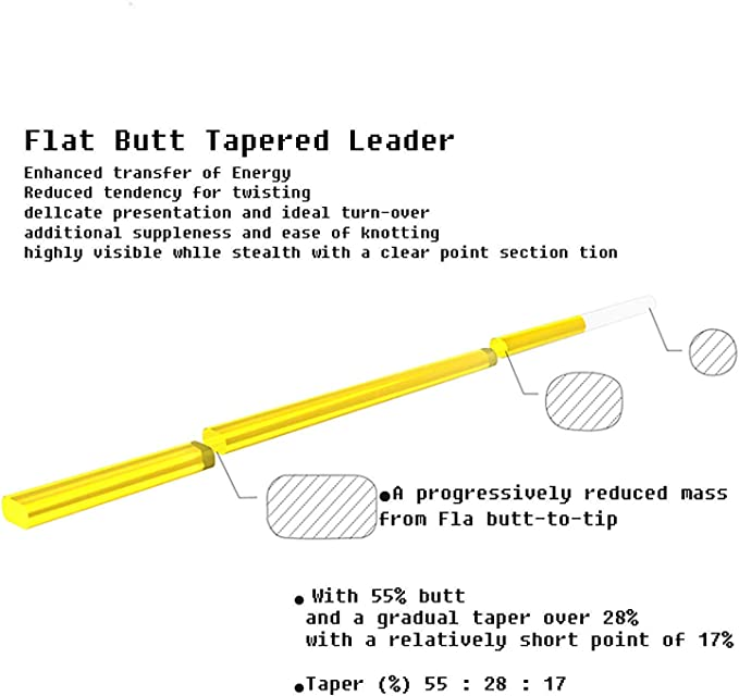 Flat Butt Leader 15/' 3X Fly Fishing Pure Nylon Yellow Butt Clear Tip Free 10-Pack of 2mm Tippet Rings /& a Bonus 8-Pk of Small 6mm No Knot Snaps!