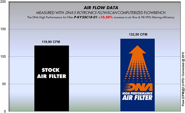 DNA High Performance Luftfilter f/ür KYMCO AK550 PN 17-18 P-KY5SC18-01