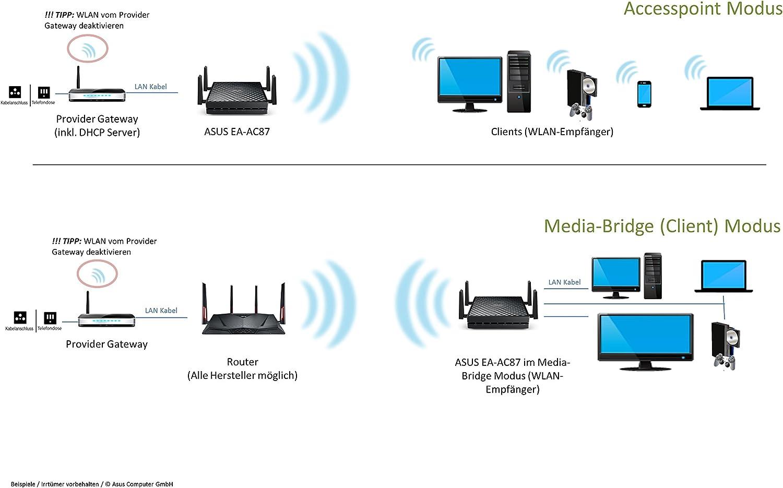 ASUS EA-AC87 - Punto de Acceso inalámbrico (AC1800 Gigabit ...