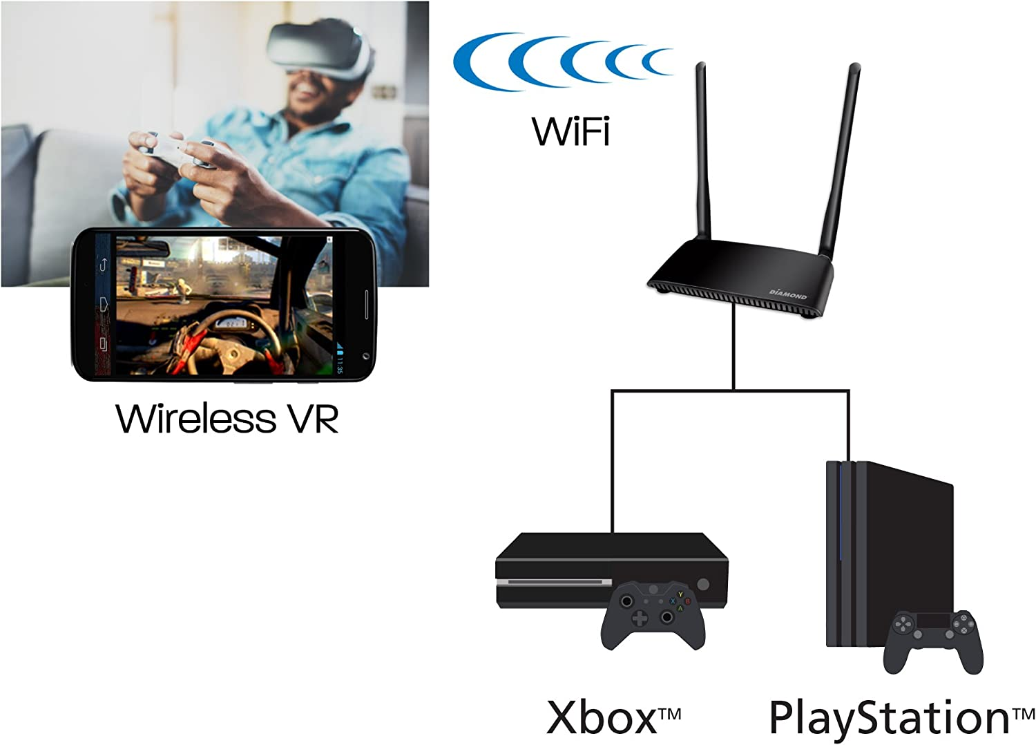Channel 2X2 Wireless HDMI 5GHz Kit Diamond Multi Stream HD 1080P Video//Audio up to 150 ft from Any HDMI Source to HDTV//Monitor//Projector VS300M