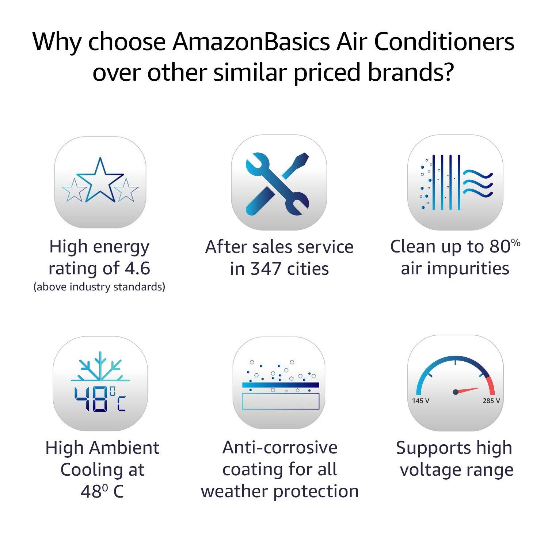AmazonBasics 1.5 Ton 5 Star Inverter Split AC with Four Stage air filtration (Copper Condenser, White)