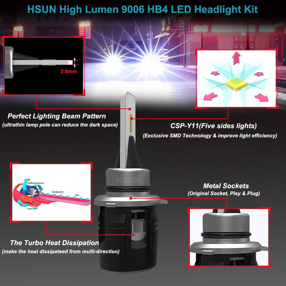 LED Headlight Bulb,10V-48V Can Install in 12V Cars or 24V or 48V Truck,10000 Lumens CSP Chips Extremely Bright For Car Headlight and Fog Light,2 Pack,6000K White HSUN D4C D4S D4R