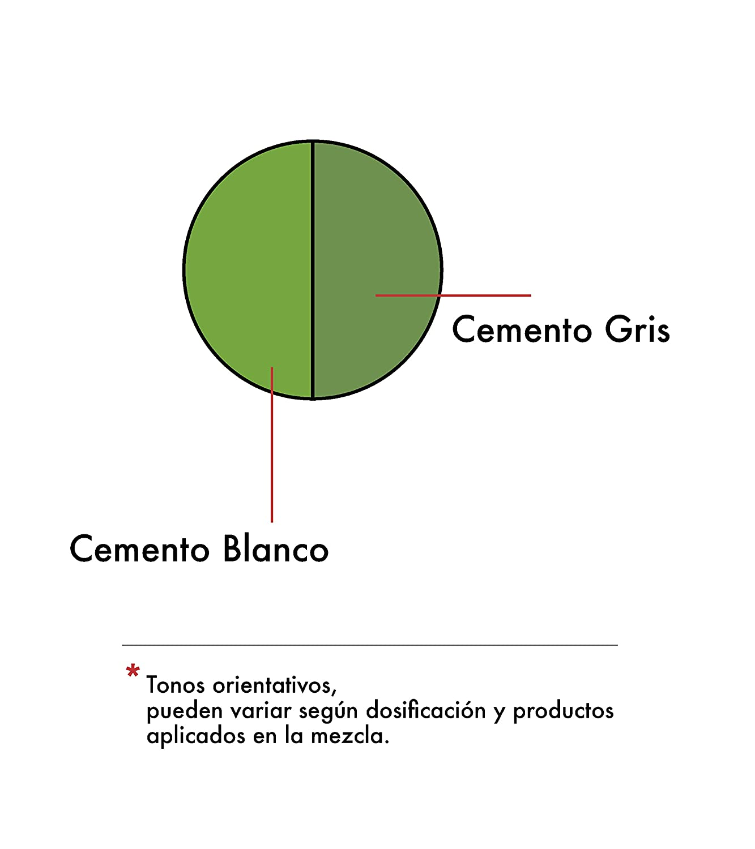 Pigmento colorante Verde óxido de cromo (Cr2O3) para cemento, mortero, hormigón, yeso y cal. Ref. 60: SC Pigments®