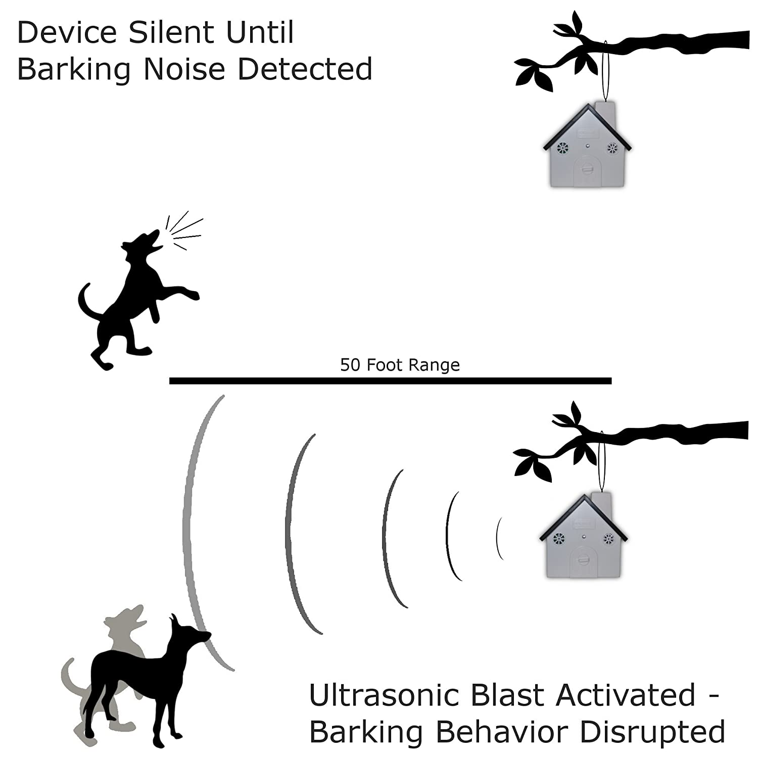 Outdoor Ultrasonic Bark Control Anti Device Dog Whistle Circuit Barking Deterrent Stop Dogs Proven Results Sonic Technology 50 Foot Range Automatic